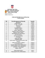 Popis sponzorstava i donacija